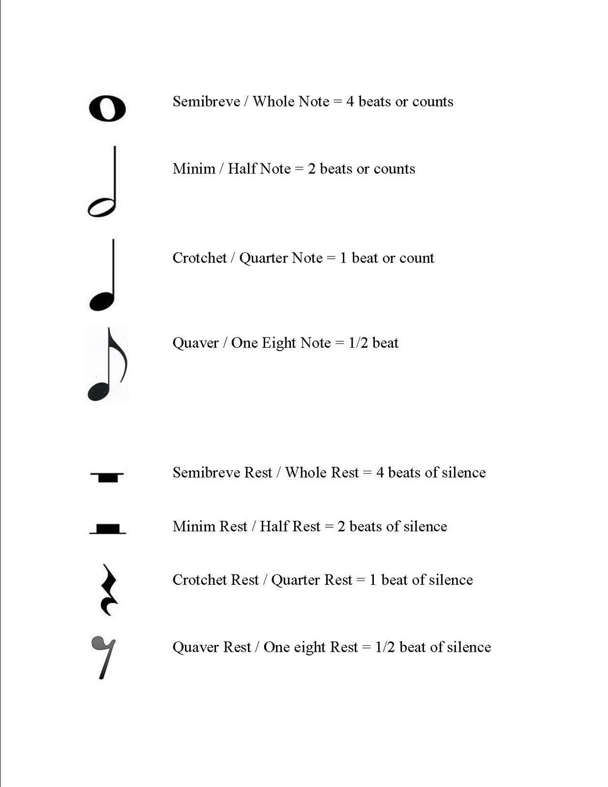 Summary -> Musical Notes Names - stargate-rasa info
